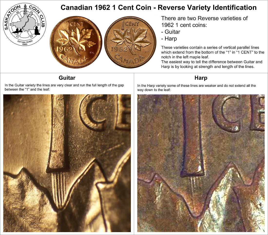 Canadian 1 Cent Coin Major Varieties