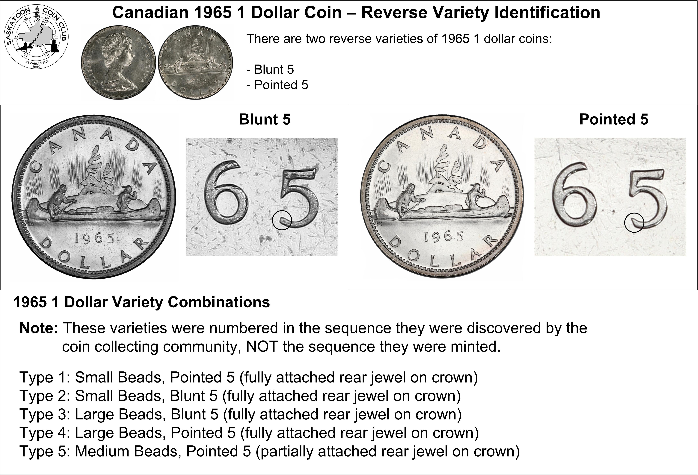 Canadian 1 Dollar Coin Major Varieties